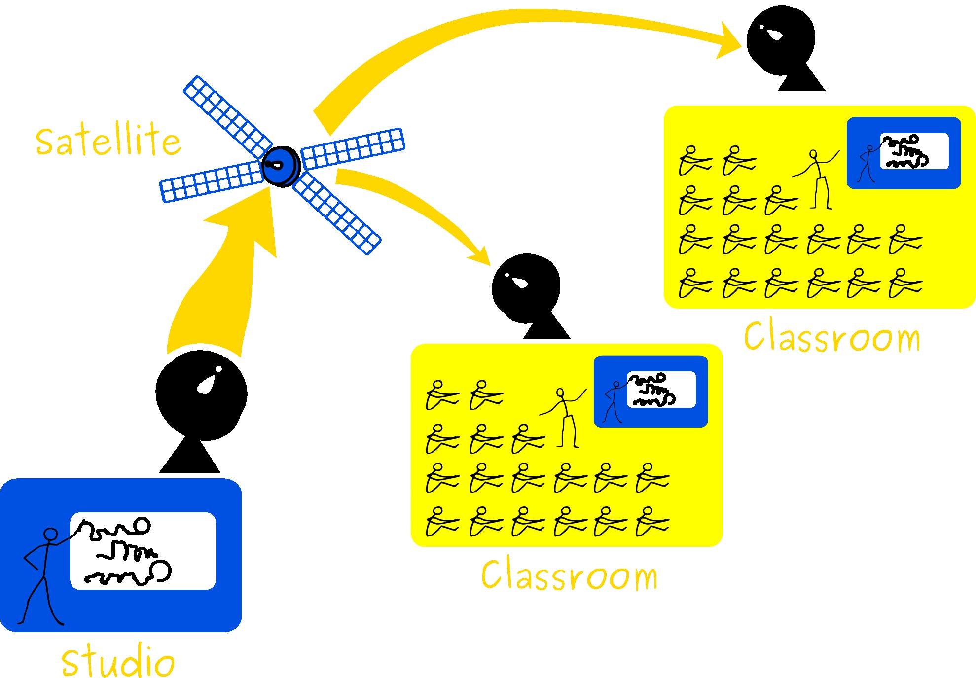 ict-satellite-education